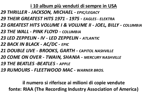 RIAA 10 TALLIES