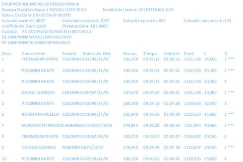 Classifica Gruppo Colombofilo Provinciale Reggio Emilia